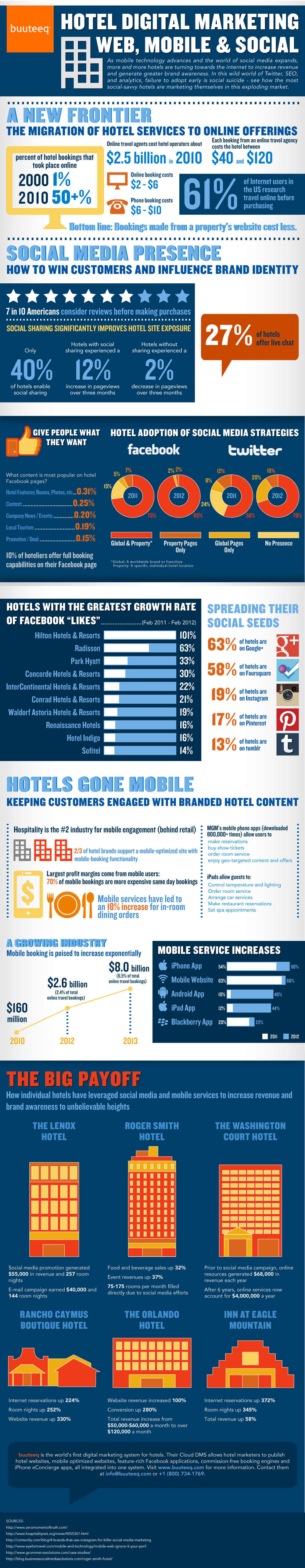 Cost and value of hotel marketing [INFOGRAPHIC]